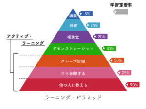 learning_pyramid-1